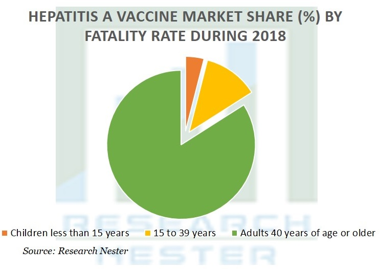 Hepatitis A Vaccine Market