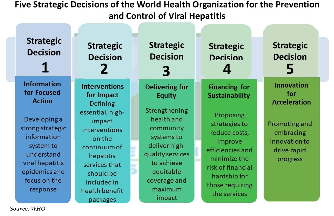 Five Strategic Decisions of the World Health Organization for the Prevention and Control of Viral Hepatitis