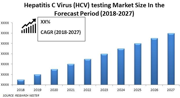 Hepatitis C Virus (HCV) Testing Market size