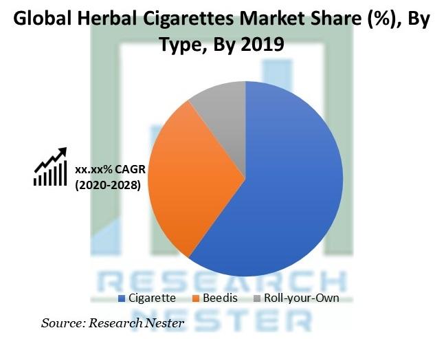 Herbal Cigarettes Market Share