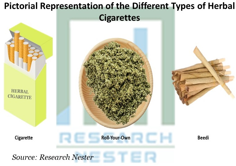 Pictorial Representation of the Different Types of Herbal Cigarettes