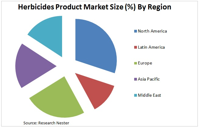 Herbicides Market Graph