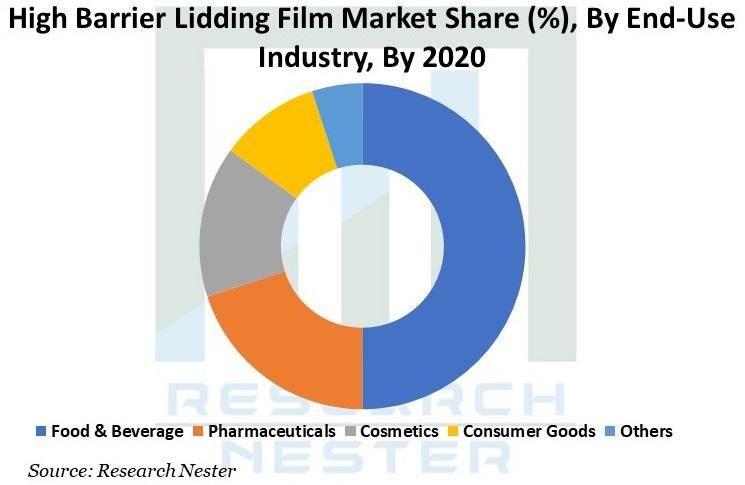 High Barrier Lidding Films Market Graph