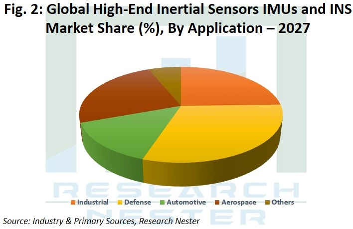 High-End Inertial Sensors IMUs and INS  Market Share By Application Graph