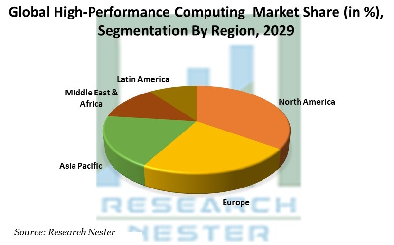 High-Performance Computing  Market Share, By Region