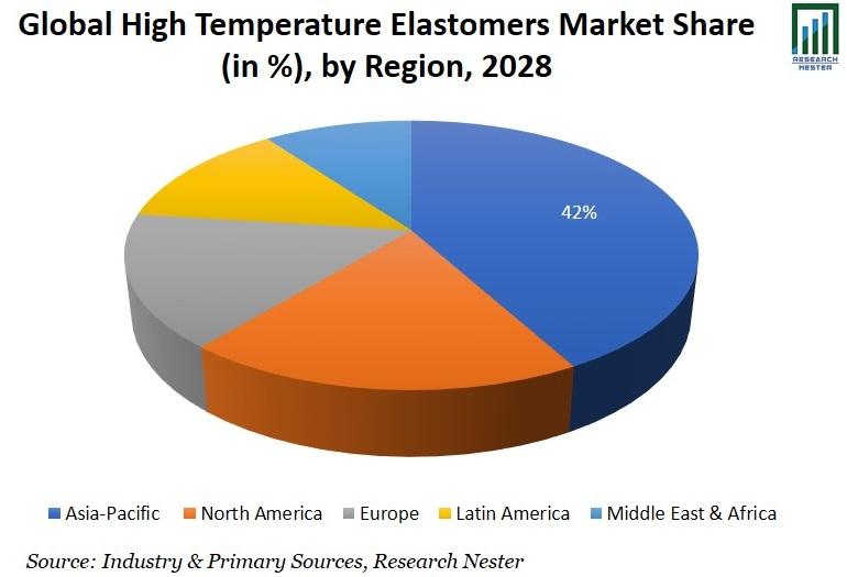 High Temperature Elastomers Market Share Graph