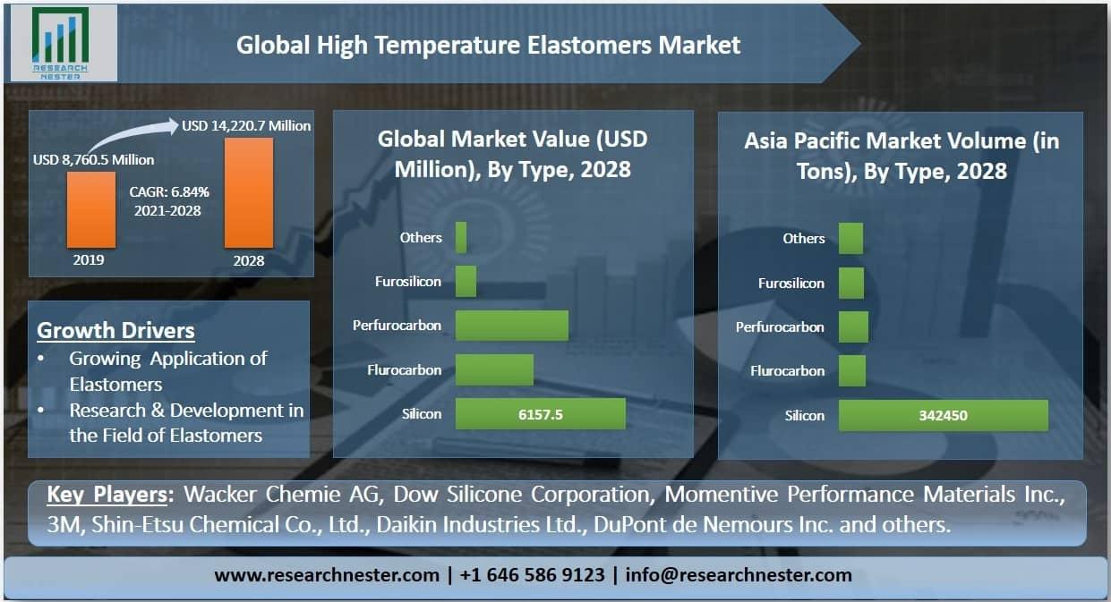 High Temperature Elastomers Market Graph