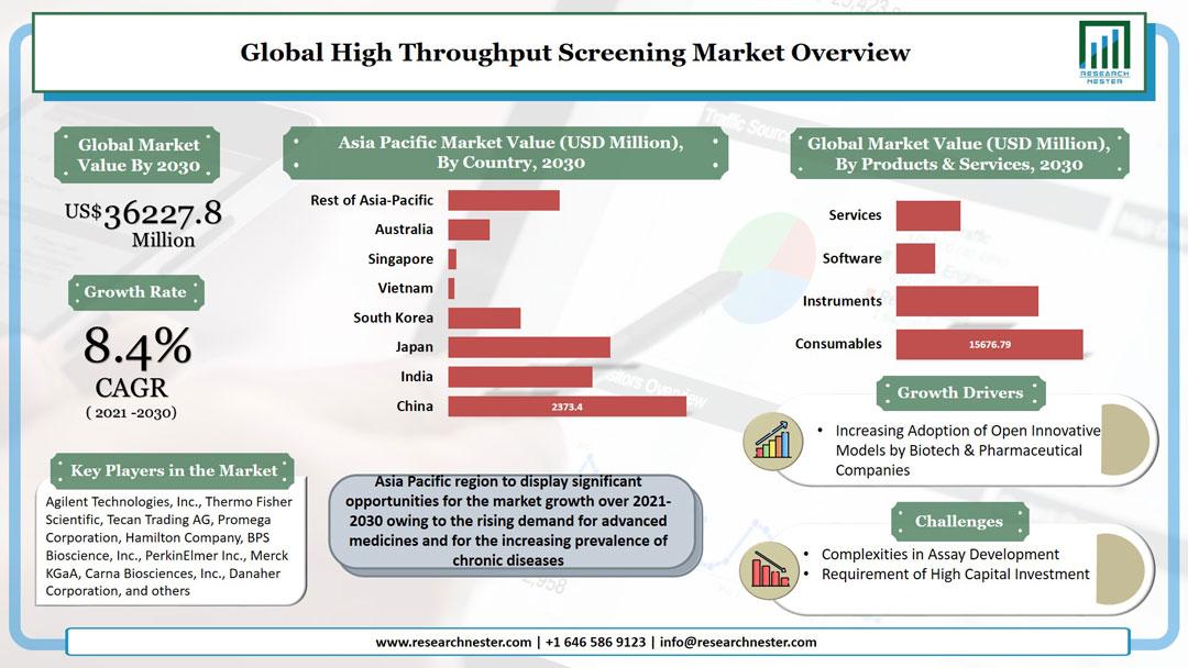 High-Throughput Screening Market Graph