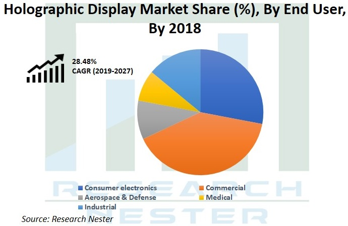 Holographic Display Market Share Graph
