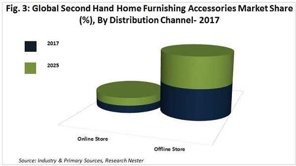 Second Hand Home Furnishing Accessories Market Share by distribution channel