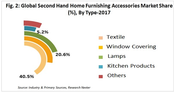 Second Hand Home Furnishing Accessories Market