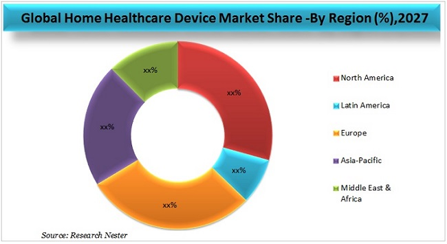 Home Healthcare Device Market Graph