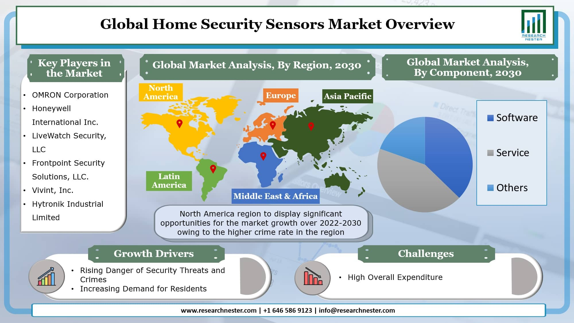 Home Security Sensors Market