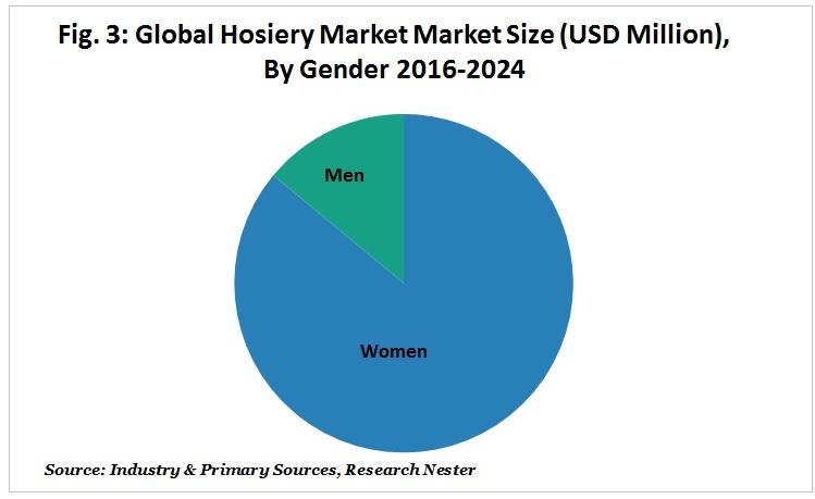Hosiery Market