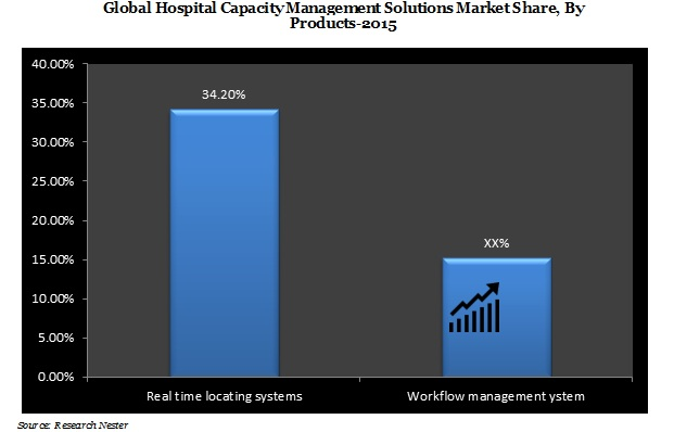 Hospital Capacity Management Market Demand, growth & revenue