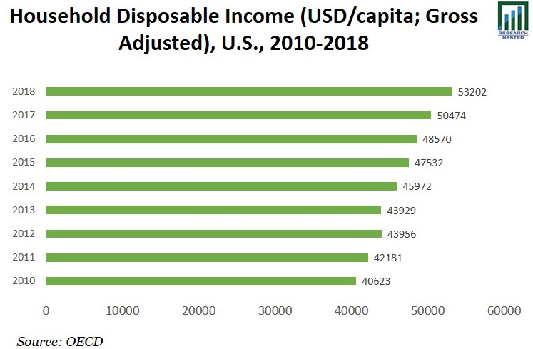 Household Disposable Income Graph