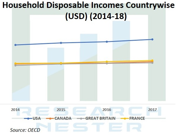 Household Disposable Incomes Graph