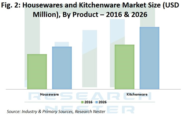 Housewares and Kitchenware Market share Graph