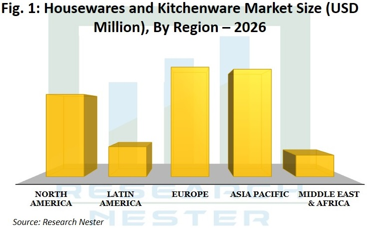 Housewares and Kitchenware Market Graph