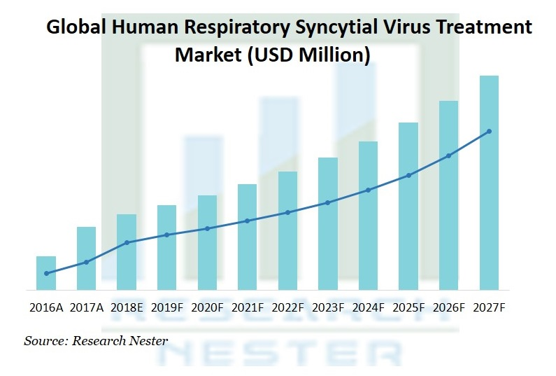 Human Respiratory Syncytial Virus (RSV) Treatment Market