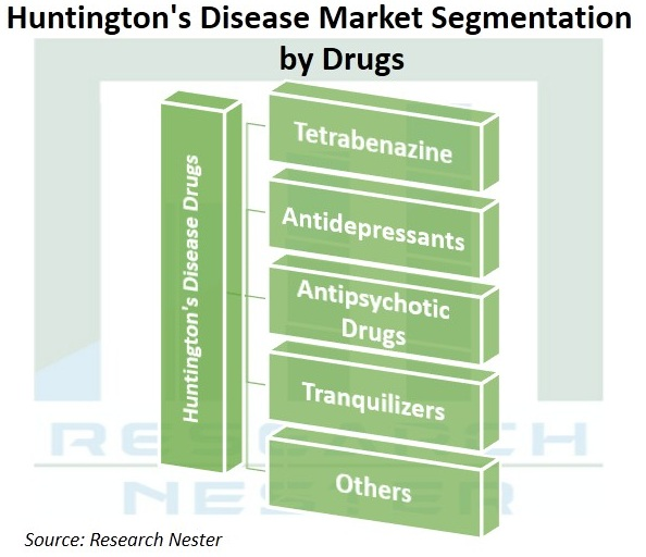 Huntingtons-Disease-Treatment-Market