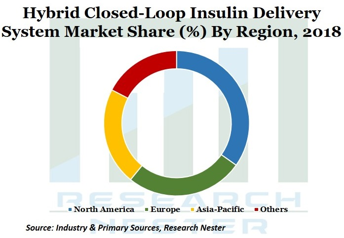 Hybrid closed Loop Insulin Delivery market Graph