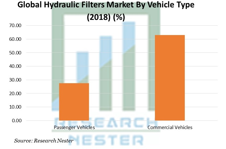 Hydraulic Filters Market