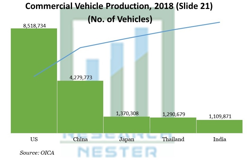 Commercial Vehicle Production