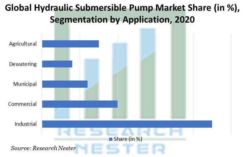 Hydraulic-Submersible-Pump-Market-Share