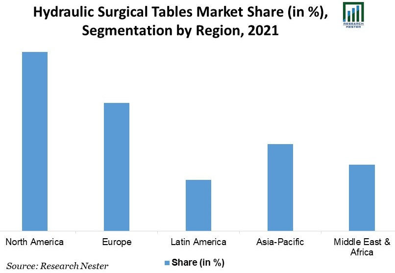 Hydraulic-Surgical-Tables-Market-Share