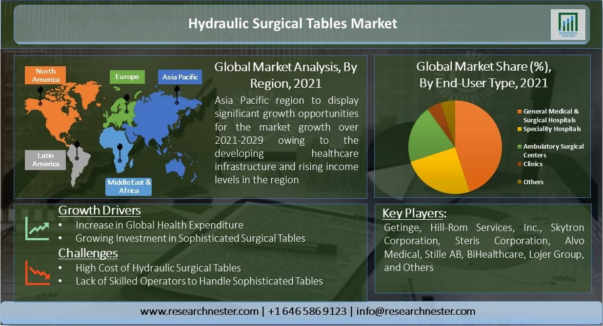 Hydraulic-Surgical-Tables-Market