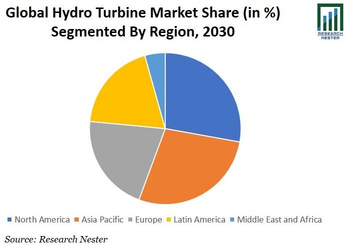 Hydro Turbine Market Share Graph