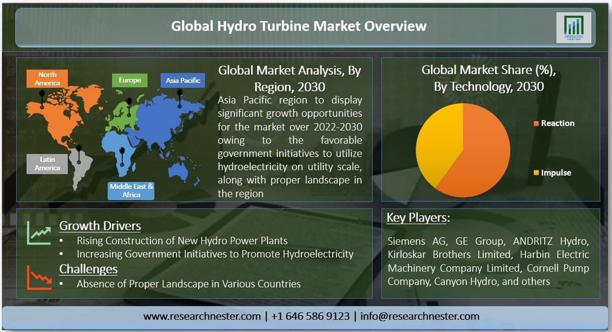 Hydro Turbine Market Graph