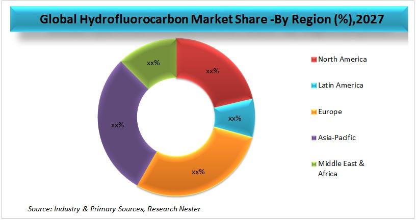 Hydrofluorocarbon Market