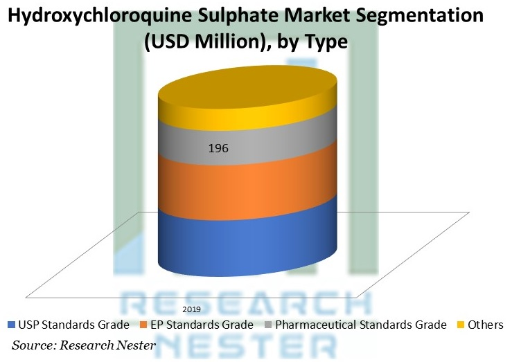 Hydroxychloroquine Sulphate Market