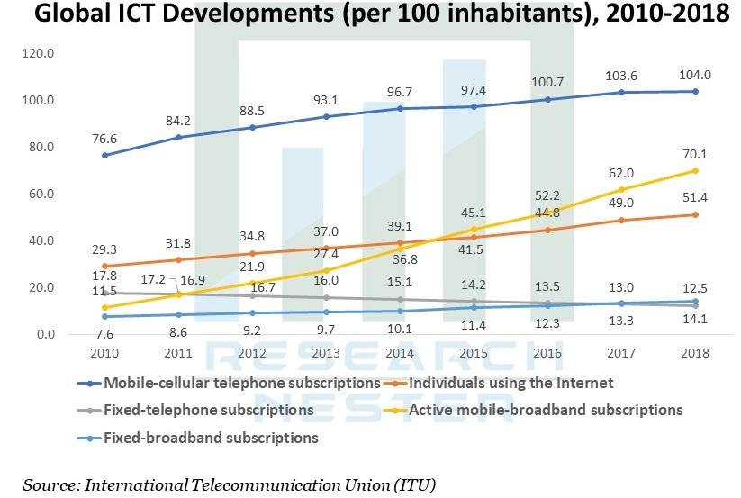 ICT Development Graph