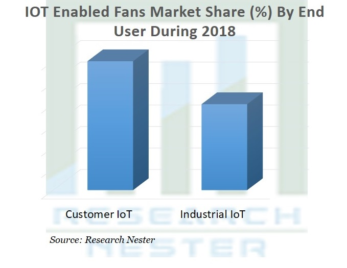 IOT Enabled Fans Market