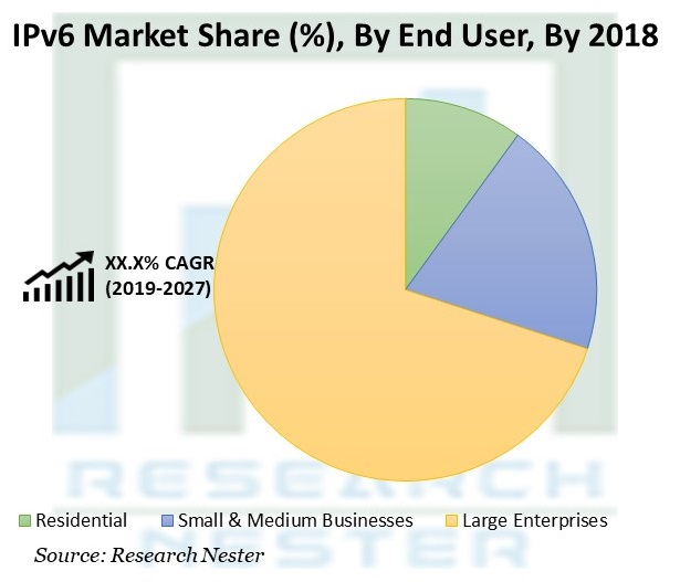IPv6 Market Share