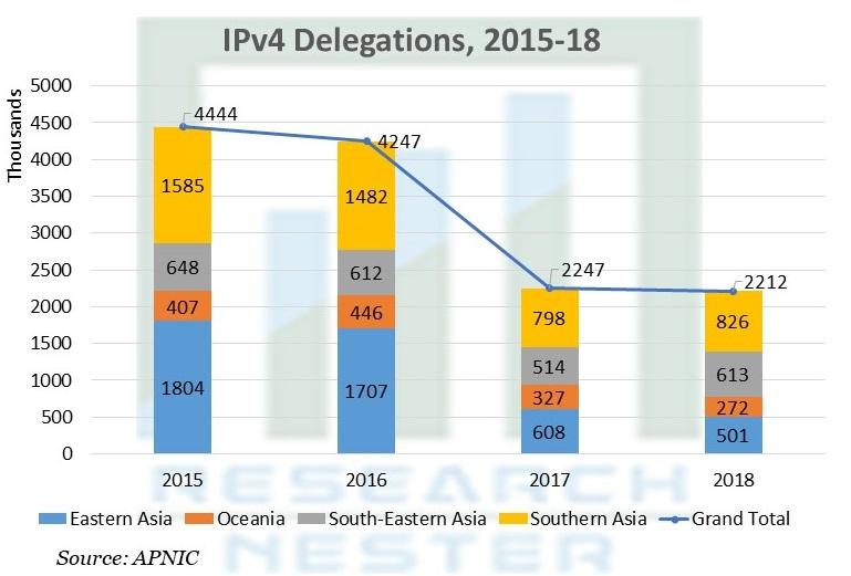 IPv4 Delegations
