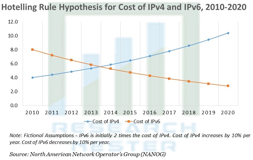 Hotelling Rule Hypothesis for Cost of IPv4 and IPv6
