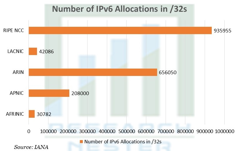 Number of IPv6 Allocations