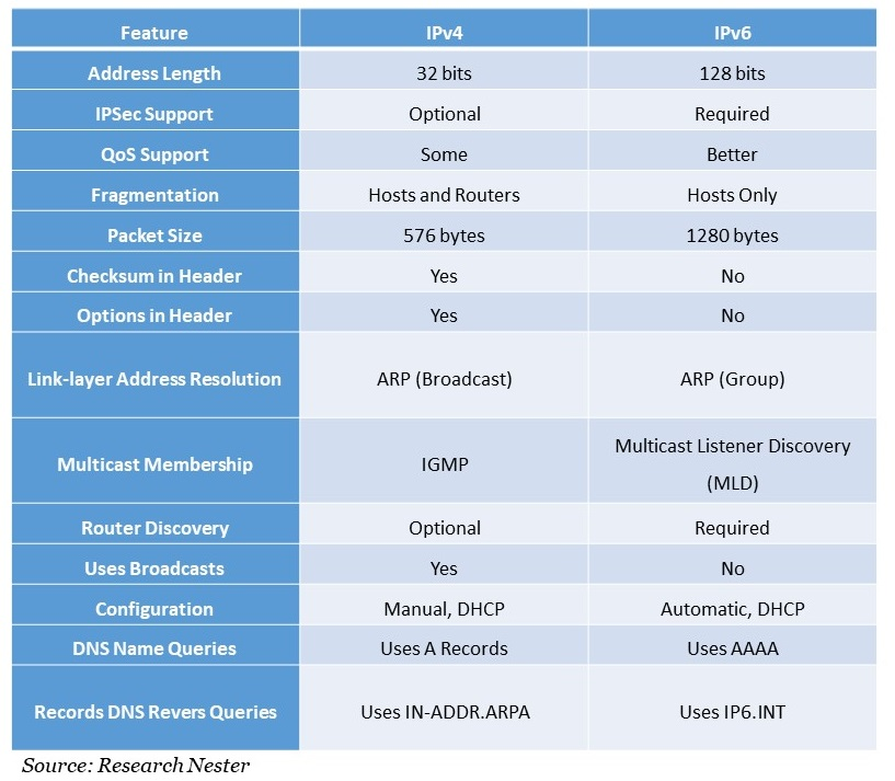 IPv6 Market