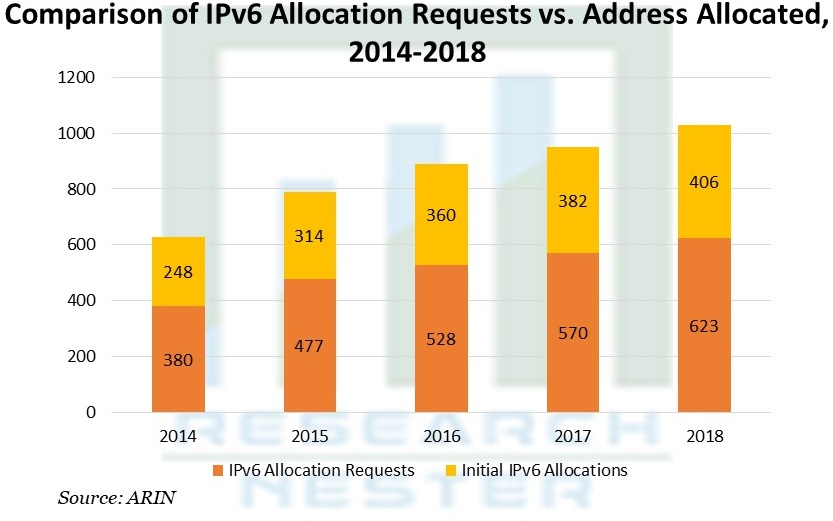 Comparison of IPv6 Allocation Requests vs. Address Allocated