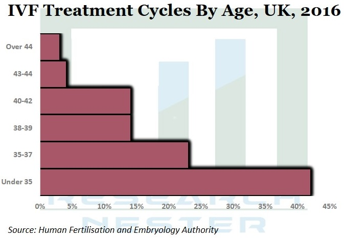 IVF Treatment Cycles By Age Image