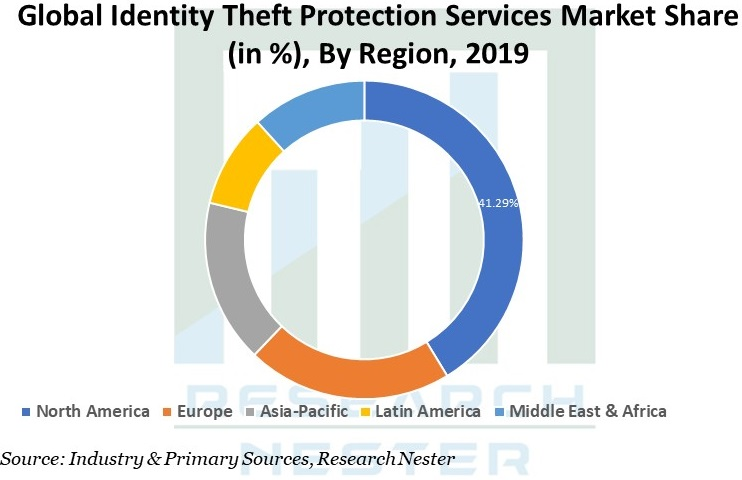 Identity Theft Protection Services Market Graph