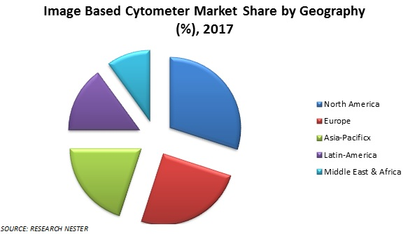 based cytometer market