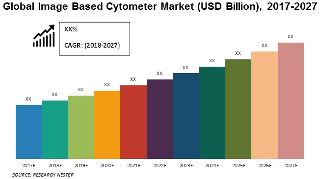 image based cytometer market