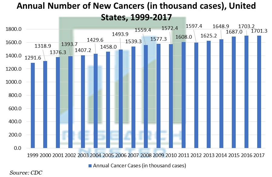 Annual Number of New Cancers (in thousand cases), United States