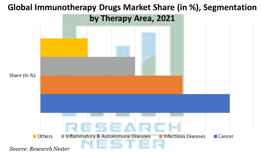 Immunotherapy Drugs Market Share Segmentation by Therapy Area