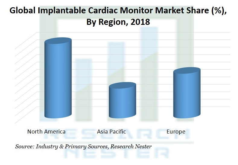 Implantable Cardiac Monitor Market2